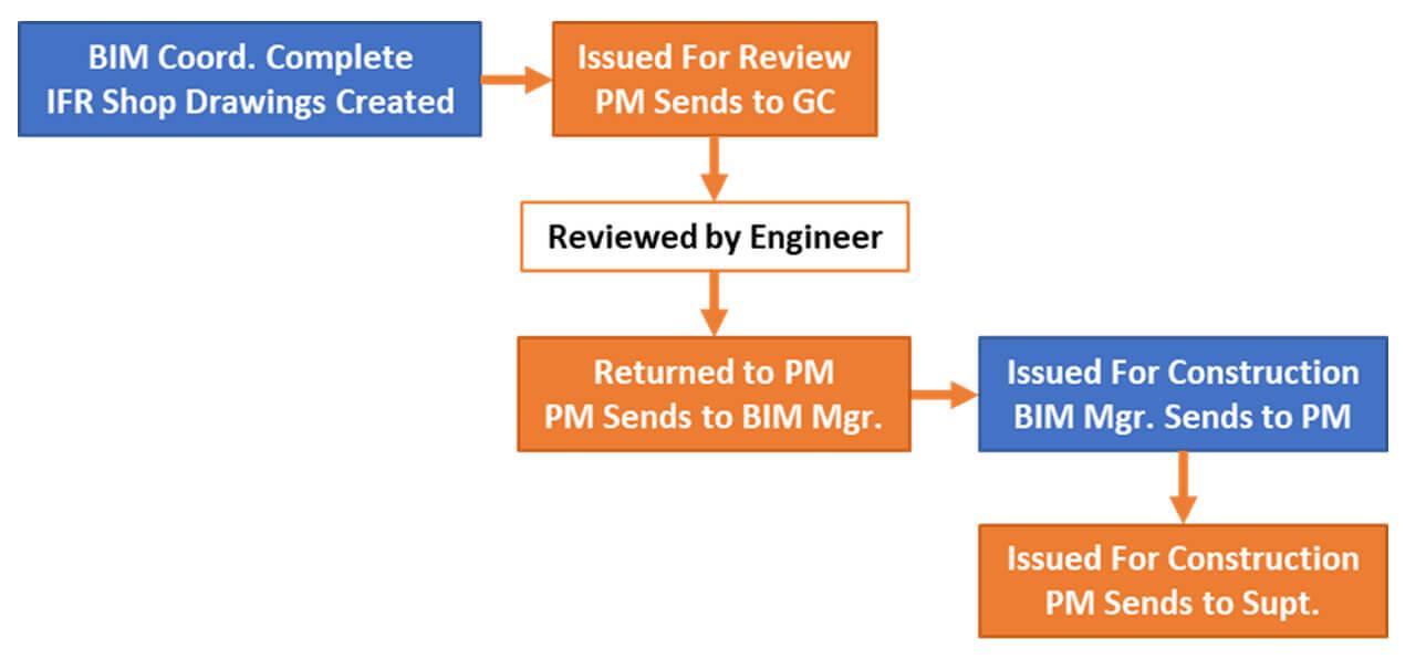 BIM to field chart